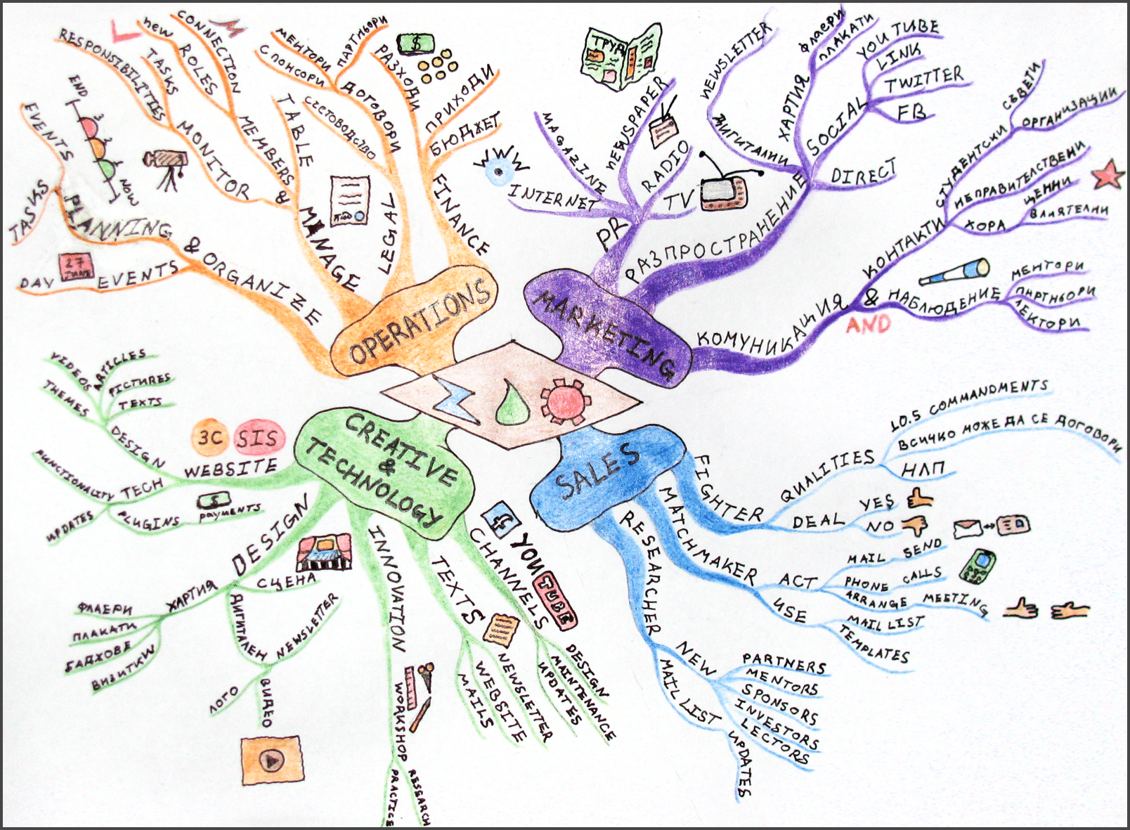 Mindmapping exemple 1 | Student Academy