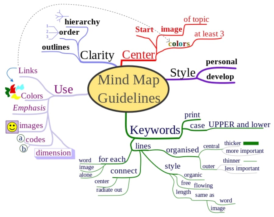 Mindmapping exemple 2 | Student Academy
