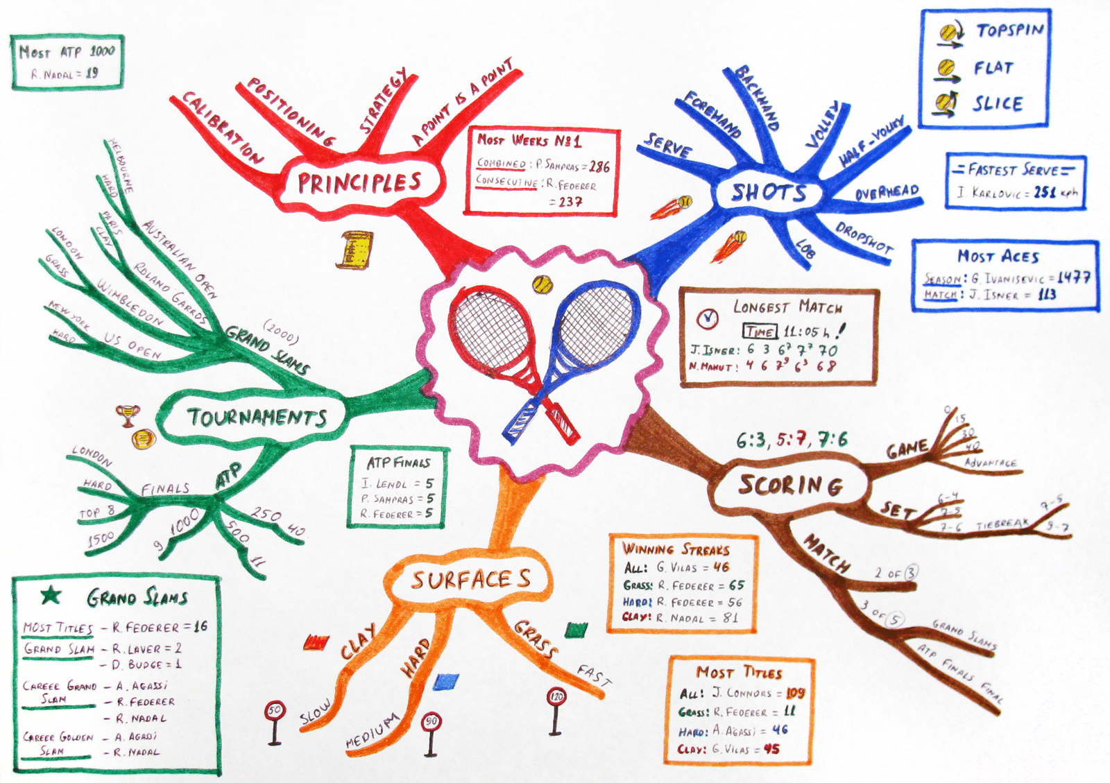 Mindmapping exemple 3 | Student Academy